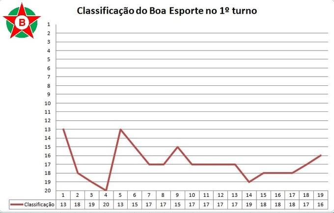 Classificação do Boa Esporte no 1º turno da Série B 2015 (Foto: GloboEsporte.com)