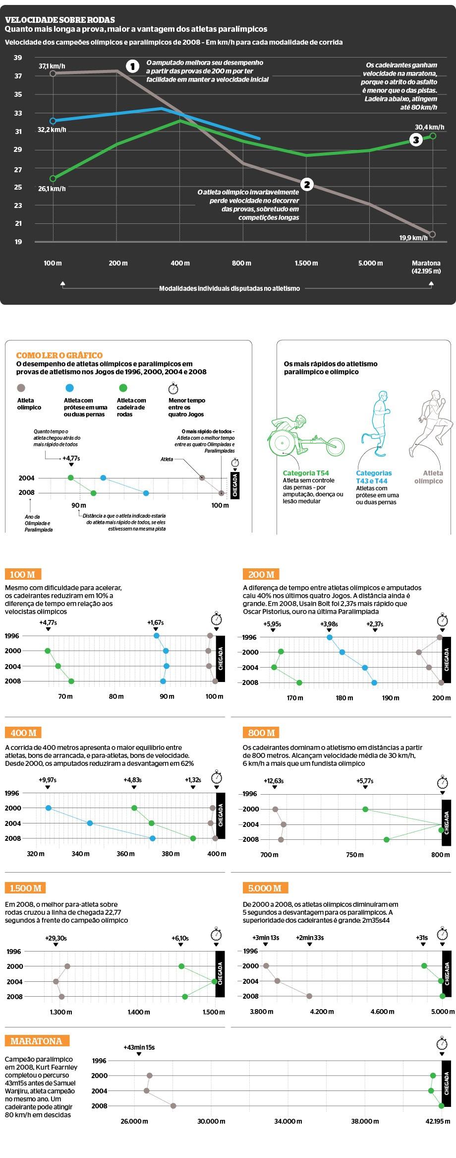 Diagrama 745 disparada atletas paralimpicos v2 (Foto: Infografia Epoca)
