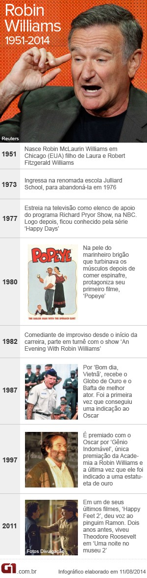 Cronologia Robin Williams (Foto: ARTE/G1)