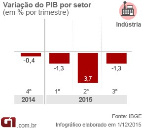 PIB-industria-3tri15 (Foto: Arte/G1)