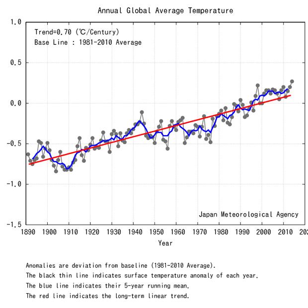 Média de temperatura mundial por ano. 2014 foi o ano mais quente já registrado (Foto: Agência de Meteorologia do Japão)