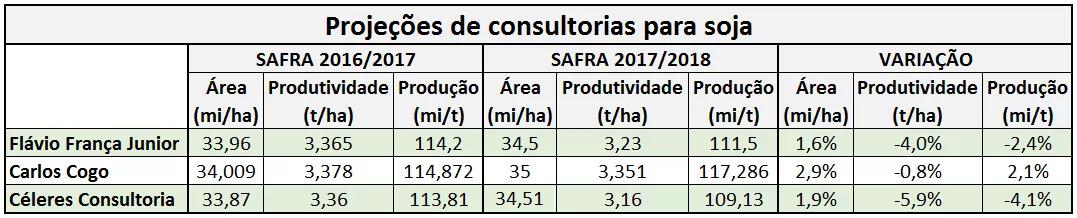 soja-previsão (Foto: Dados: Consultorias/Elaboração: Globo Rural))