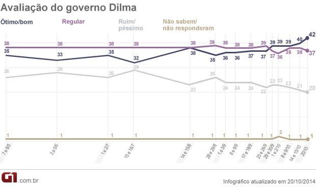 Pesquisa Datafolha avaliação do governo 20.10.2014 (Foto: Editoria de Arte / G1)