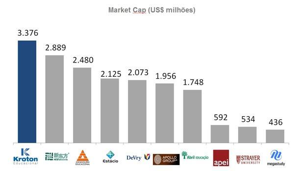 Valor de mercado de empresas de educação de capital aberto, em milhões de dólares, segundo dados da Bloomberg de 19 de abril (Foto: Reprodução/Kroton)