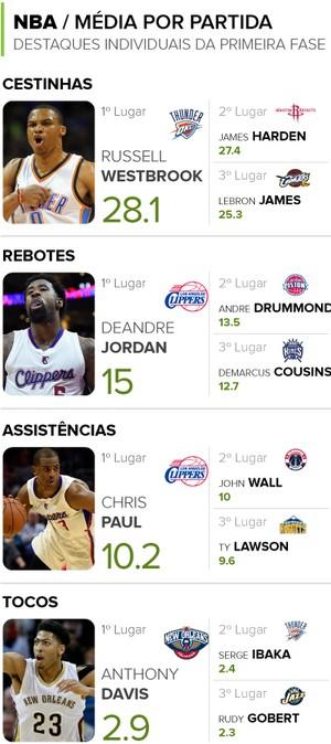 INFO - Números NBA primeira fase (Foto: Editoria de Arte)