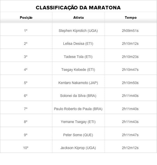 Tabela classificação Maratona atletismo (Foto: Globoesporte.com)