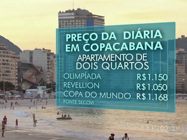 Preços de aluguéis em Copacabana (Foto: Reprodução/Globo)