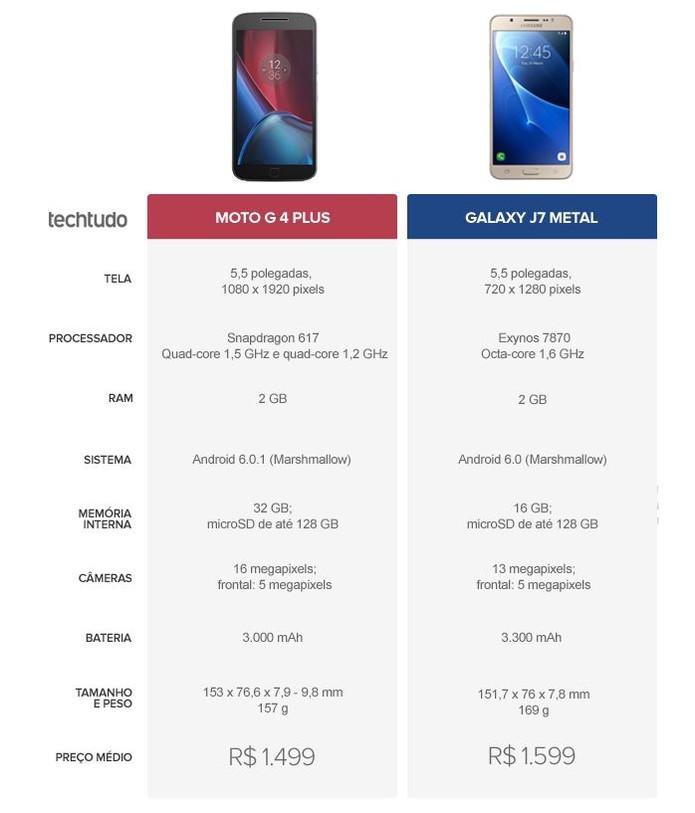 Tabela comparativa entre Moto G 4 Plus e Galaxy J7 Metal  (Foto: Arte/TechTudo)