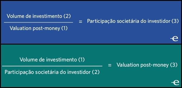 Fórmulas que explicam melhor o conceito de valuation (Foto: Endeavor Brasil)