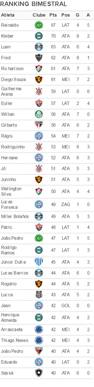 Ranking Espião Estatístico Bimestral em 03 05 2017 (Foto: GloboEsporte.com)