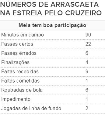 Os números do uruguaio De Arrascaeta no jogo contra o Guarani-MG (Foto: Arte / GloboEsporte.com)