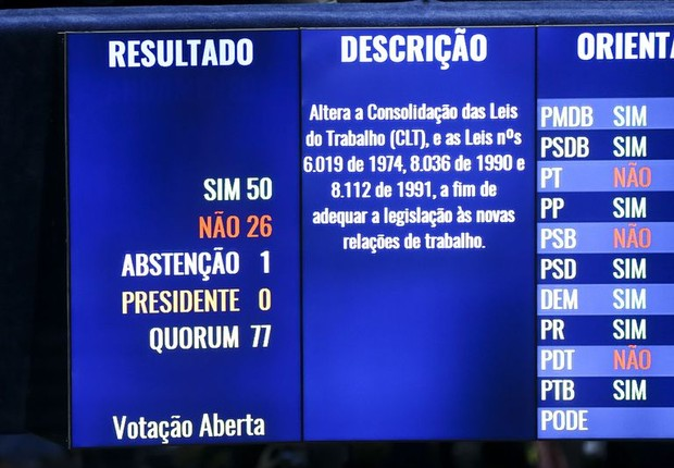 Placar final da sessão de votação da reforma trabalhista no Senado (Foto: Marcelo Camargo/Agência Brasil)