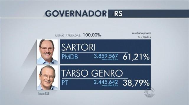 Veja o resultado final das eleições para presidente e governador