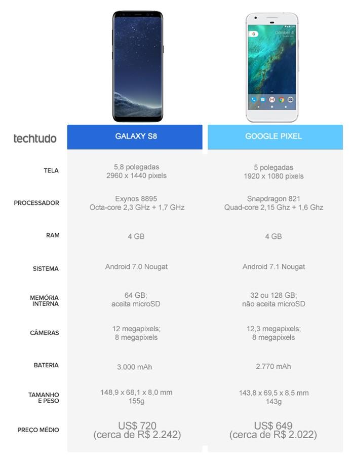 Tabela comparativa entre Galaxy S8 e Google Pixel (Foto: Arte/TechTudo)