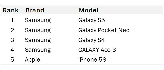 Modelo da Apple é o mais caro da lista, mas é destaque por seu forte apelo de marca (Foto: Divulgação/Counterpoint)