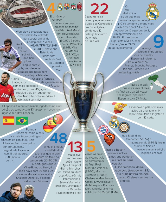 INFO - Curiosidades liga dos campeões (Foto: Editoria de Arte)