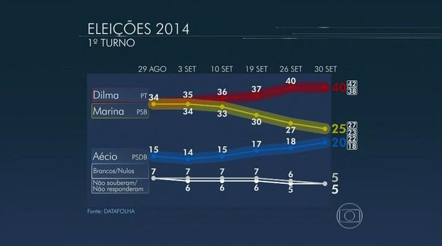 Dilma tem 40%, Marina, 25%, e Aécio, 20%, aponta nova pesquisa Datafolha