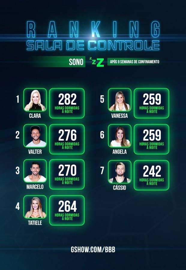 Ranking - monitoramento de peso - sala de controle - 9 semana (Foto: Big Brother Brasil/TV Globo)
