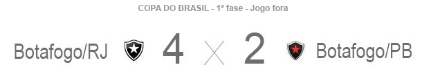 Placar Copa do Brasil