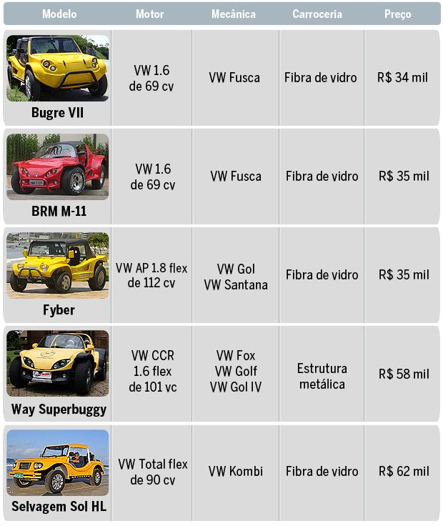 Detalhes dos bugues à venda no Brasil (Foto: Autoesporte)