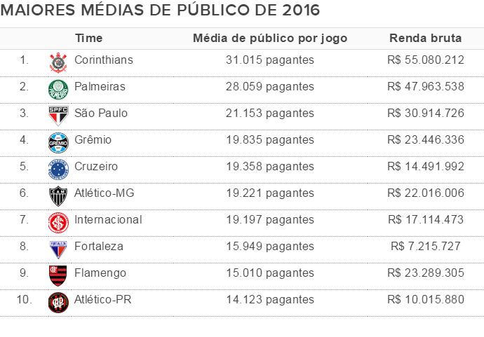 Média de público 2016 (Foto: Globoesporte.com)