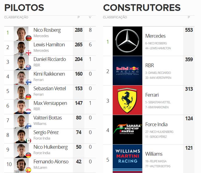 Classificação da temporada 2016 da Fórmula 1 após o GP da Malásia (Foto: GloboEsporte.com)