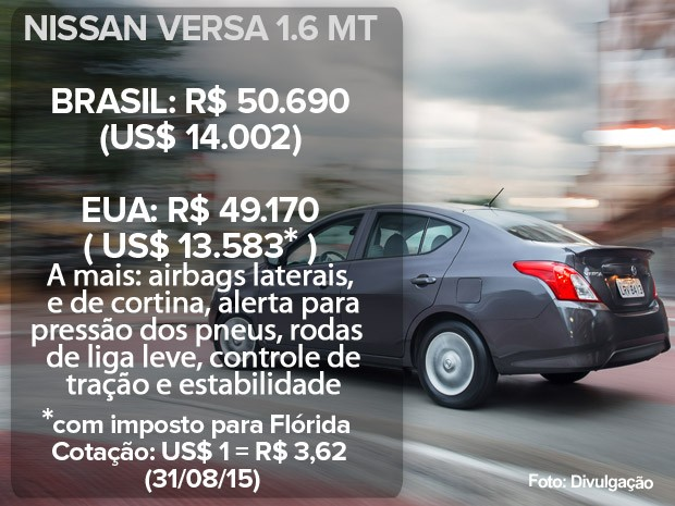 Nissan Versa: preço no Brasil e nos EUA (atualizado em 31/08/15) (Foto: Divulgação)