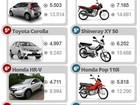 Produção de motos cai 35,9% em fevereiro sobre 2015, diz Abraciclo