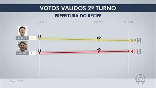 Ibope, votos válidos: Geraldo Julio tem 59% e João Paulo, 41%