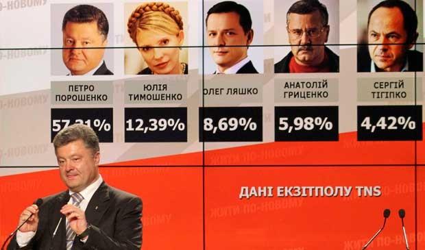 Empresário Petro Poroshenko fala para simpatizantes em frente a um quadro com resultados boca de urna que já o indicavam como novo presidente da Ucrânia. (Foto: Reuters)