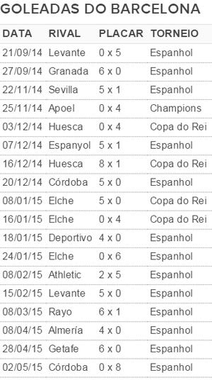 Tabela goleadas Barcelona (Foto: GloboEsporte.com)
