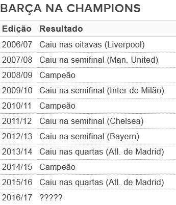 Barcelona Liga dos Campeões (Foto: GloboEsporte.com)