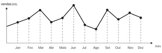 Gráfico da questão 148 do Enem 2012 (Foto: Reprodução/Enem)