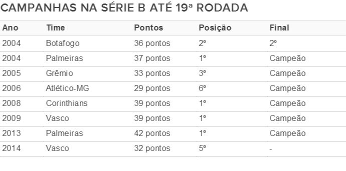 Campanha Do Vasco De 2014 Na Serie B Ainda E Melhor Que A Do Galo De 2006 Blog Numerologos Globoesporte Com