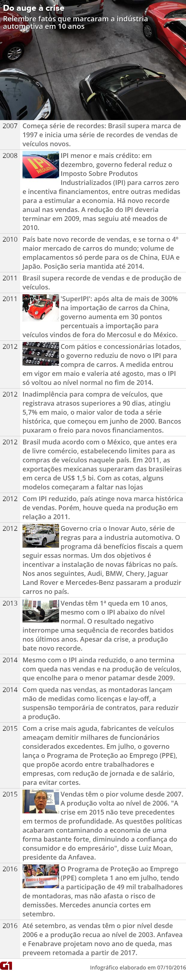 Do auge à crise: fatos que marcaram a trajetória da indústria automotiva brasileira (Foto: G1)
