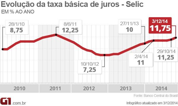 Evolução Selic taxa de juros (Foto: Editoria de Arte/G1)