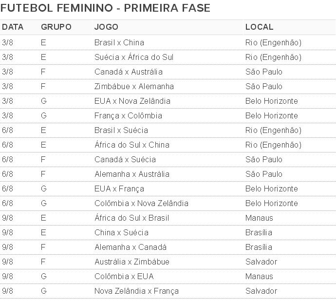 Tabela sorteio futebol feminino olimpiadas (Foto: Globoesporte.com)