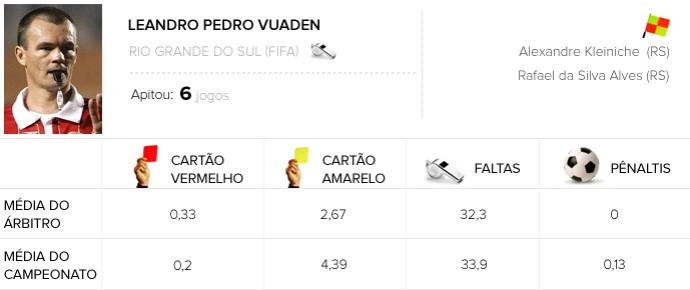 Infos de arbitragem Rodada #15 - Leandro Pedro Vuaden (Foto: Editoria de Arte)