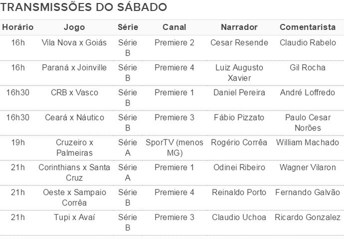 Transmissões dos jogos de sábado tabela; SporTV (Foto: SporTV)
