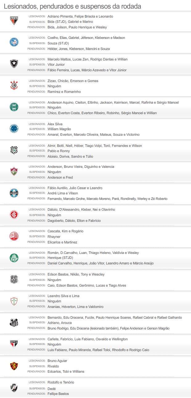 Suspensos e lesionados do brasileirão 2012 - 03/08/2012 (Foto: Globoesporte.com)