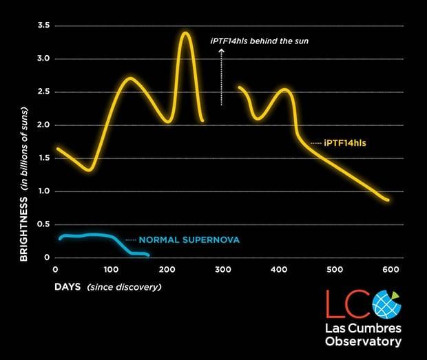 Comparação entre a emissão de luz de uma supernova comum e a da iPTF14hls (Foto: LCO/S. Wilkinson)