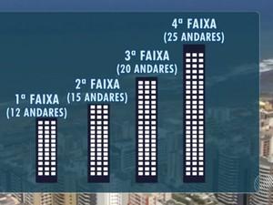 Lei estabelece diferentes faixas de altura para edificações (Foto: Reprodução/TV Bahia)