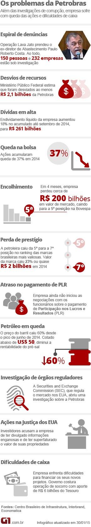 Arte problemas Petrobras (Foto: Editoria de Arte/G1)