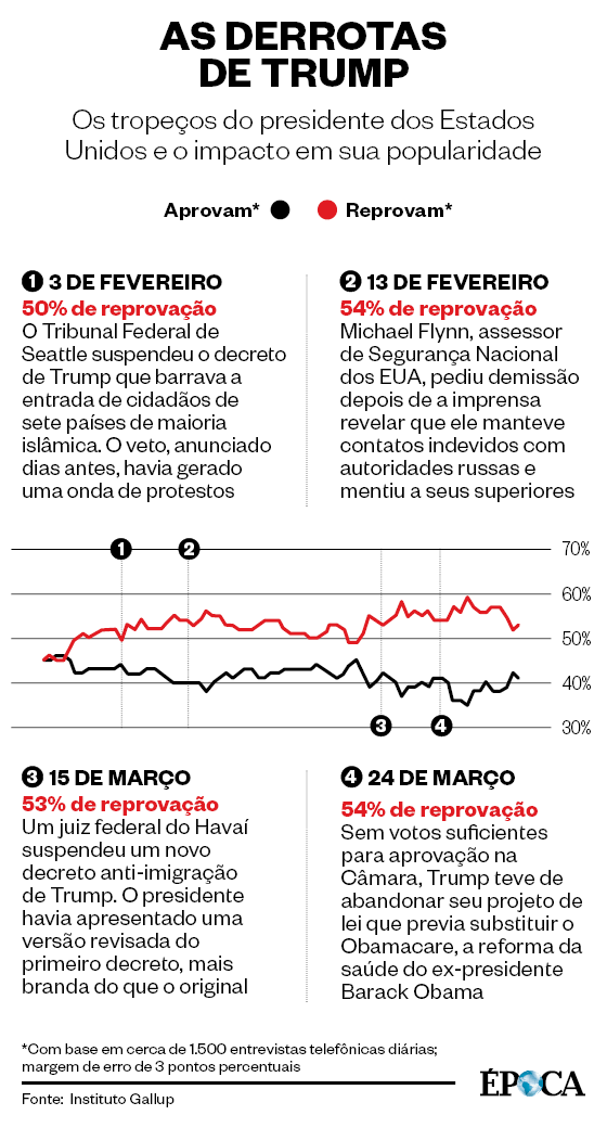 As derrotas de Trump (Foto: Fonte:  Instituto Gallup)