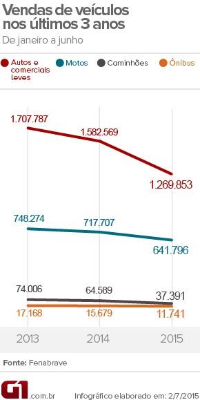 vendas de veículos no primeiro semestre (Foto: Arte G1)