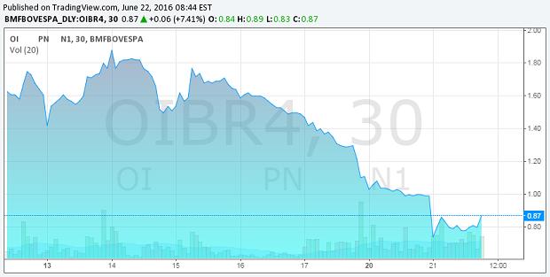 Variação do preço das ações da Oi em junho (Foto: Reprodução / BM&F Bovespa)