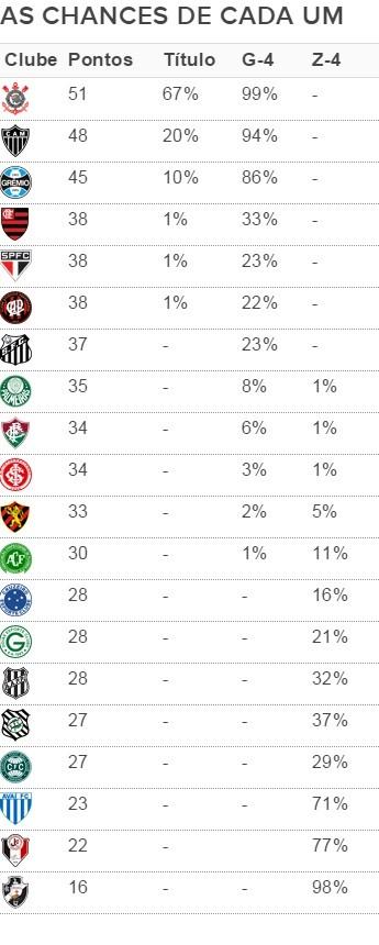 Tabela de chances do Brasileirão (Foto: Site Infobola)