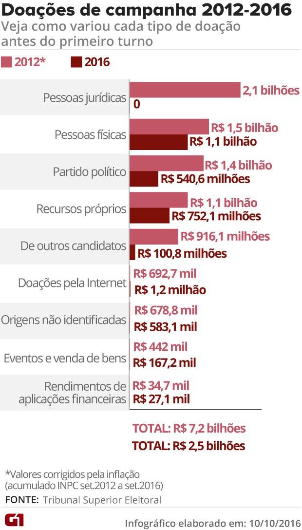 Doações à campanhas municipais em 2012 e 2016 (Foto: Arte/G1)