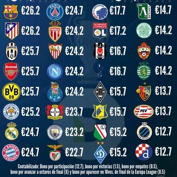 Faturamento dos clubes na Liga dos Campeões (Foto: Reprodução / Deportes Inc.)