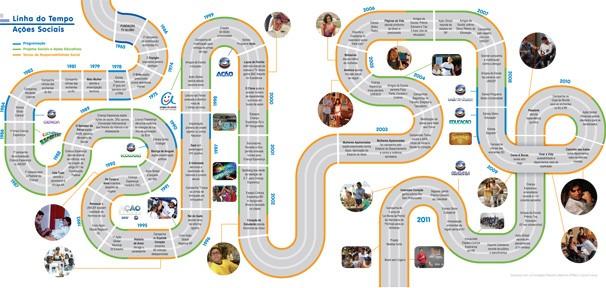 Linha do Tempo (Foto: Divulgação)
